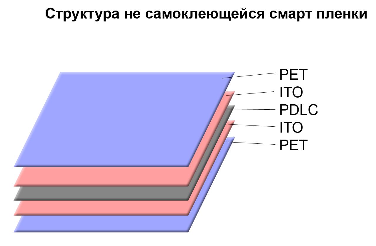 Структура смарт пленки PDLC